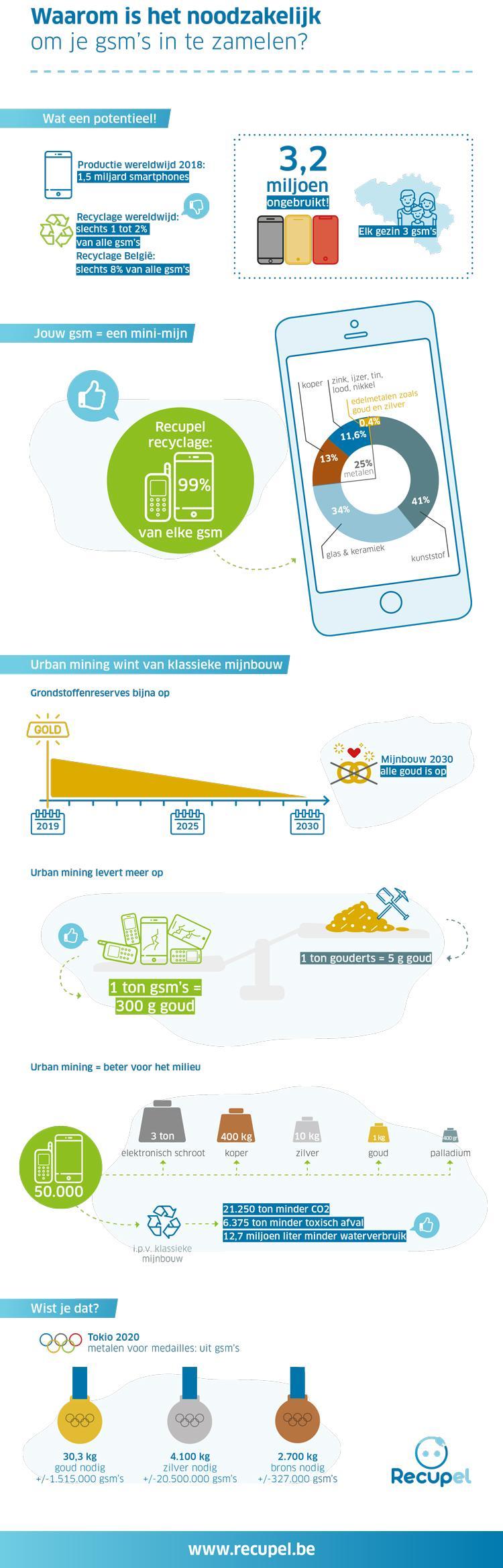 Waarom is het belangrijk om je gsm te recycleren?