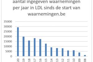 Aantal ingegeven waarnemingen per jaar in LDL sinds de start van waarnemingen.be